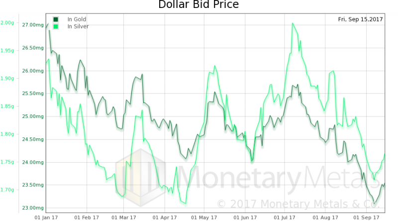 Dollar Bid Price