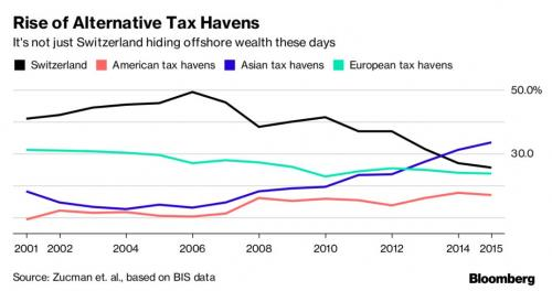 Rise of Alternative Tax Havens, 2001 - 2015