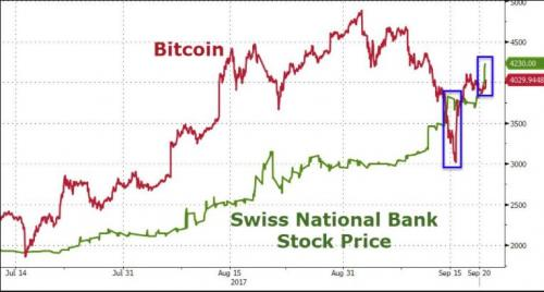 Bitcoin, SNB Stock Price Compared monthly