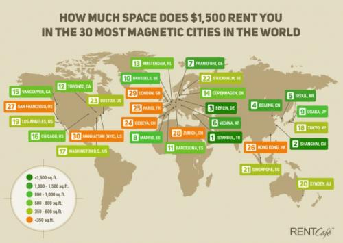 How much space does ,500 rent you in the 30 most magnetic cities