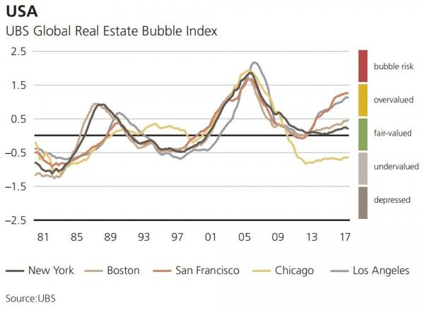 US UBS Global Real Estate Bubble Index, 1981 - 2017