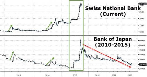 Swiss National Bank and Bank of Japan, 2015 - 2020