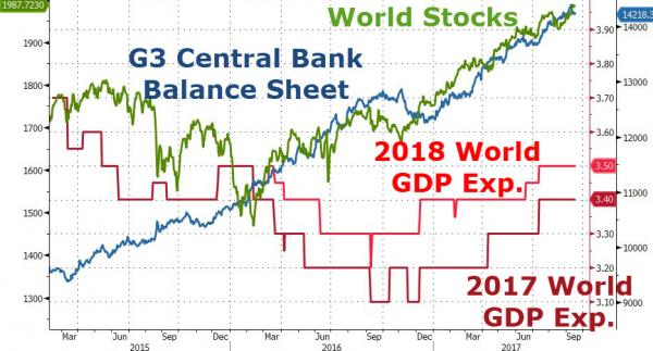 Central Bank Balance Sheet and World Stocks, GDP, Mar 2015 - Sep 2017