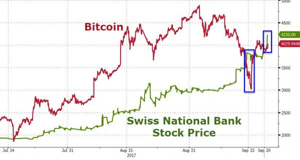 Bitcoin and Swiss National Bank Stock