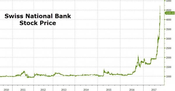 SNB Stock Price, 2010 - 2017