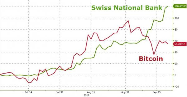 SNB and Bitcoin, Jul 2017 - Sep 2017