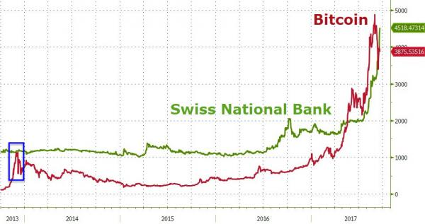 Bitcoin and SNB, 2013 - 2017