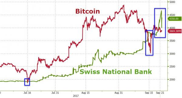 Bitcoin and SNB, Jul 2017 - Sep 2017