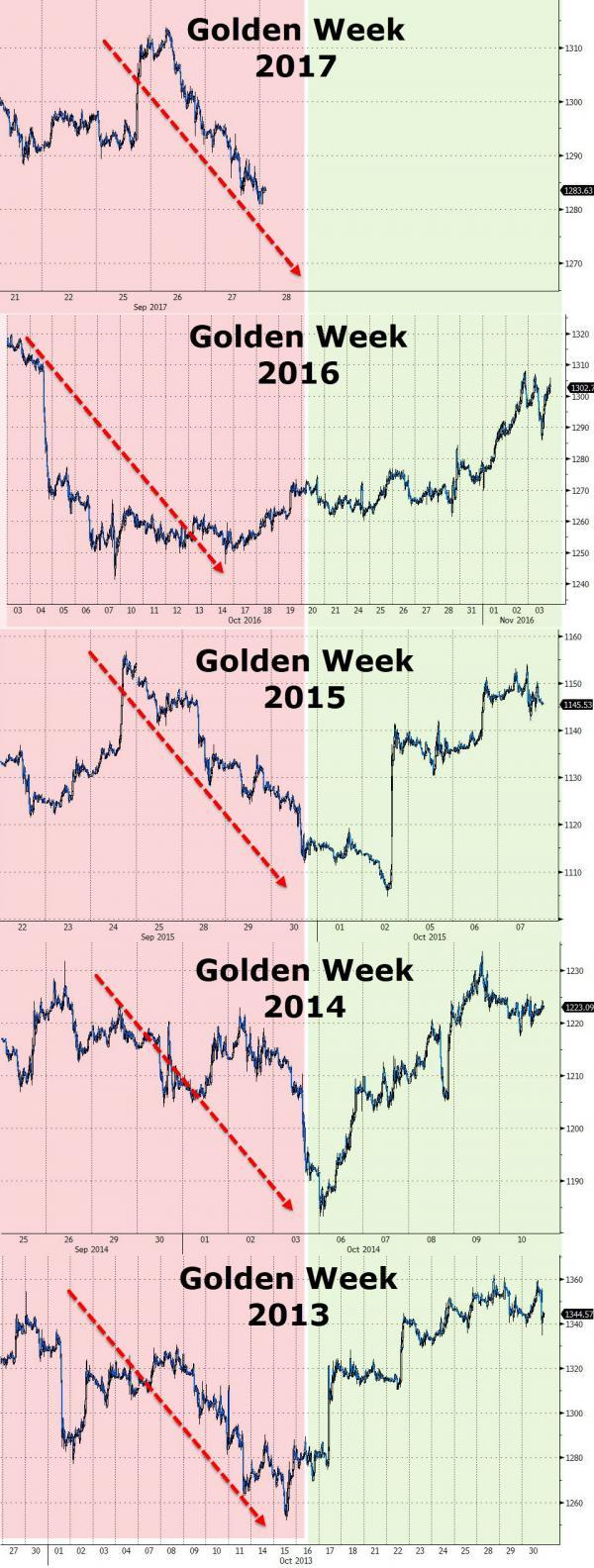 Golden Weeks, 2013 - 2017