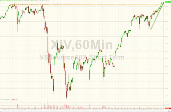 VIX ETF