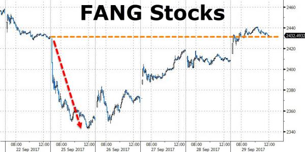 FANG Stocks, Sep 2017