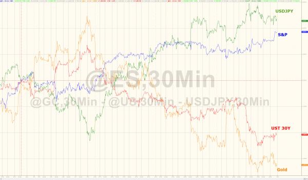 Gold, S&P 500 and US Treasuries