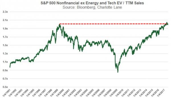 S&P 500 Nonfinancial Energy and Tech, Jan 1991 - 2017