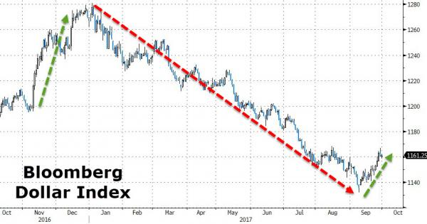 Bloomberg Dollar Index, Oct 2016 - 2017
