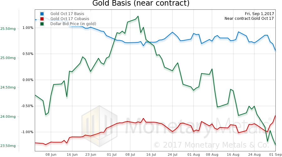 Gold Basis