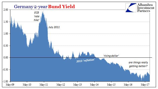 Germany Bund Yield, May 2009 - 2017