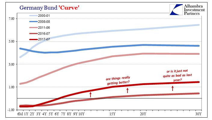 Germany Bund Curve, Jan 2000 - Jul 2017
