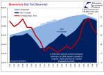 US Recovery, 1925 - 1945