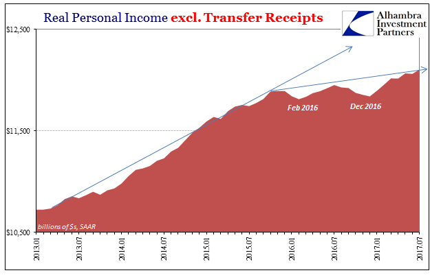 Real Personal Income excl. Transfer Receipts 2013 - 2017