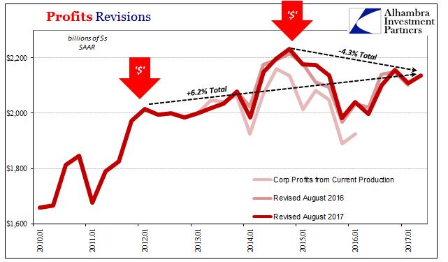 Profits Revisions, Jan 2010 - 2017