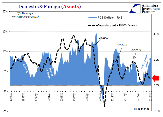 Domestic & Foreign(Assets), Q1 1995 - 2017