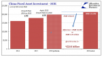 China Fixed Asses Investment, 2014 - 2016