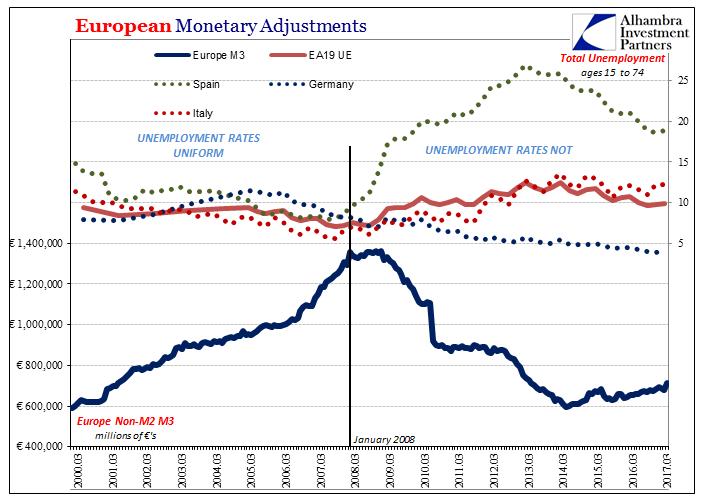 European Monetary Adjustments, March 2000 - 2017