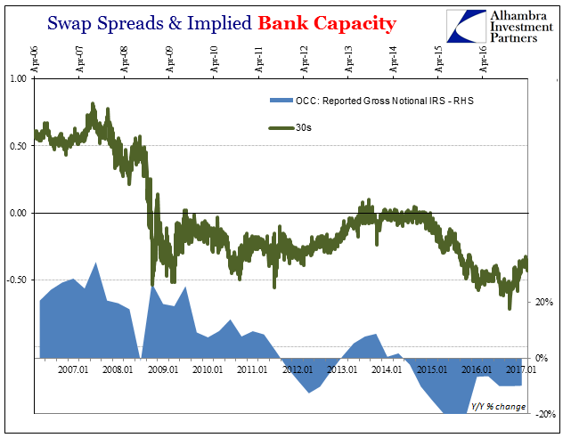 Swap Spreads and Implied Bank Capacity, Jan 2007 - 2017