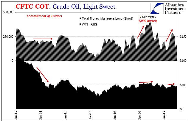 Crude Oil, Jun 2014 - 2017