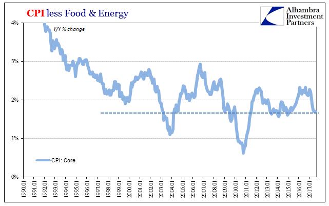 US Consumer Price Index, Jan 1990 - 2017