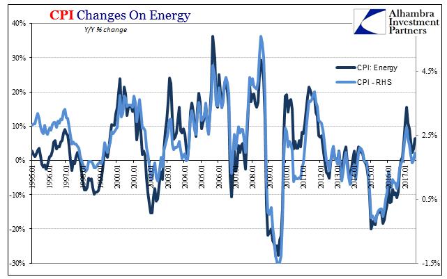 US Consumer Price Index, Jan 1995 - 2017