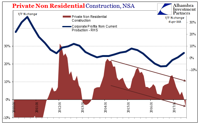 Private Non Residential Construction, Jan 2010 - 2017