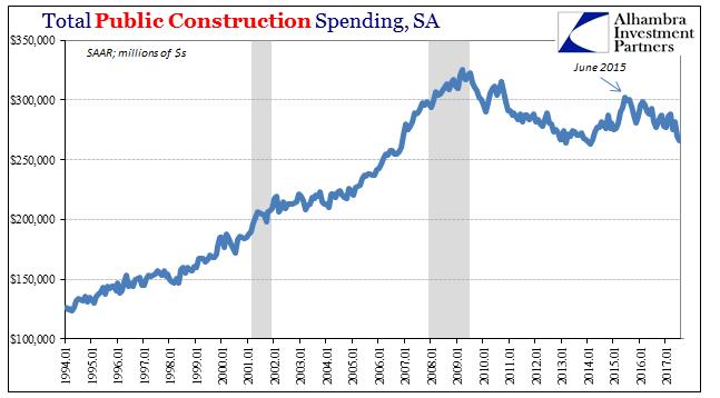 Total Public Construction Spending, Jan 1994 - 2017