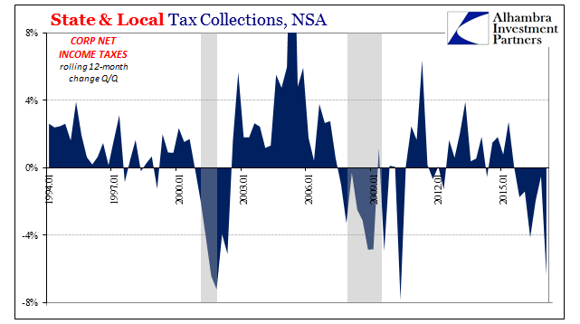 State & Local Tax Collections, Jan 1994 - 2015