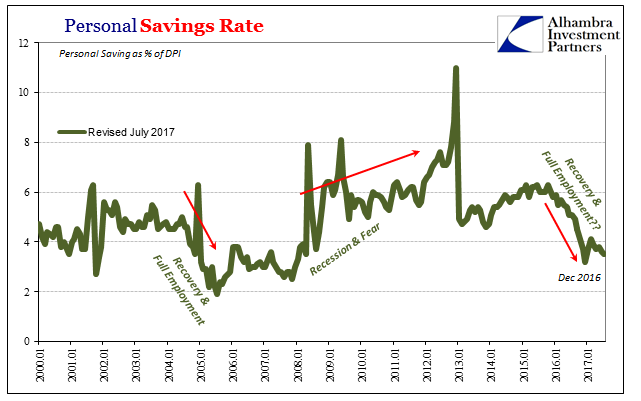 US Personal Savings Rate, Jan 2000 - 2017