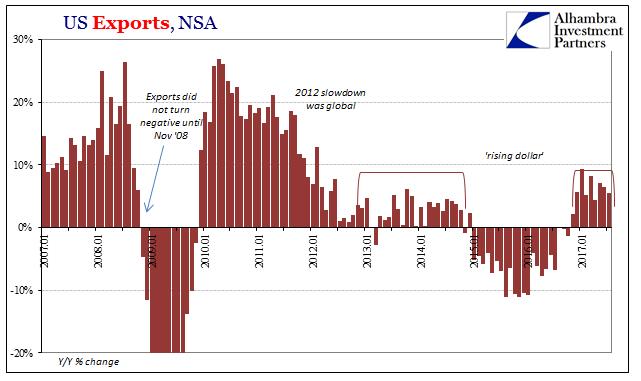 US Exports, Jan 2007 - 2017