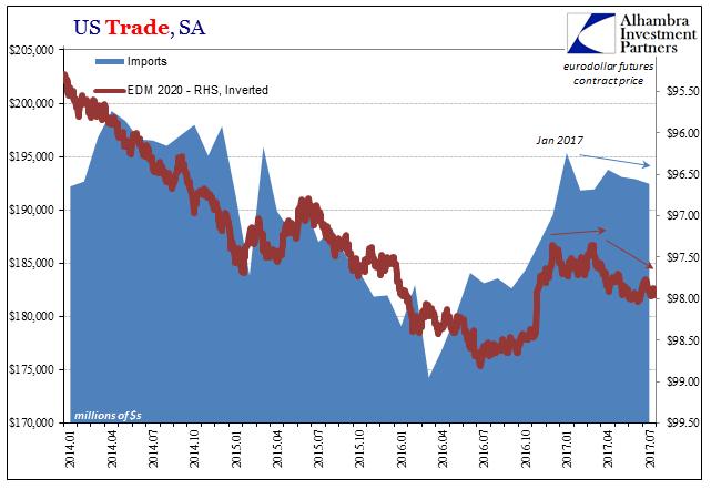 US Trade, Jan 2014 - 2017