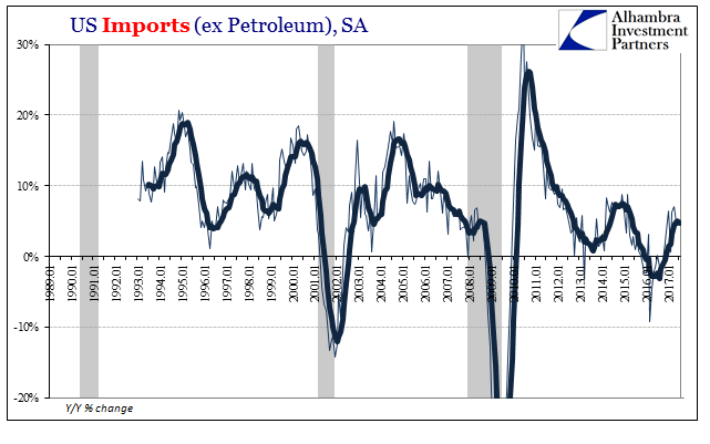 US Imports, Jan 1989 - 2017
