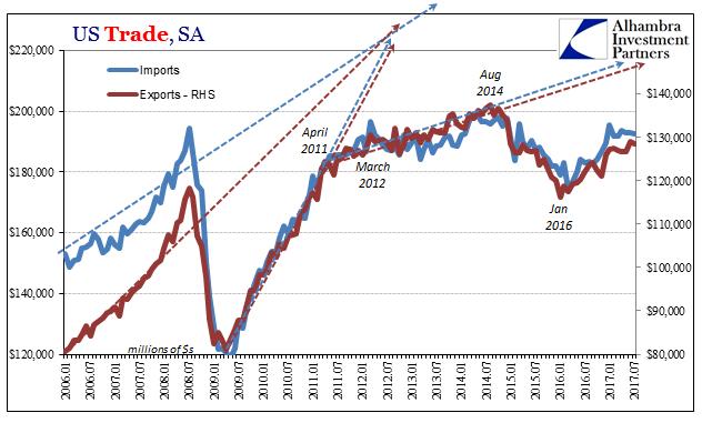 US Trade, Jan 2006 - 2017