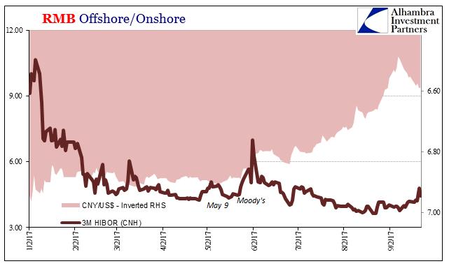 RMB Offshore/Onshore, Jan 2017 - Sep 2017