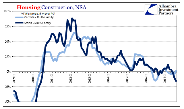 US Housing Construction, Jan 2009 - 2017