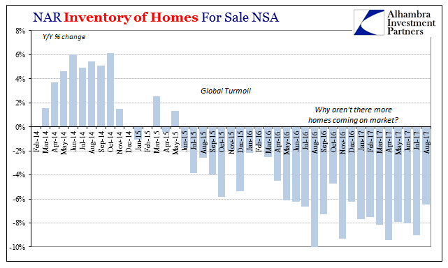 US Inventory of Homes for Sale, Feb 2014 - Aug 2017