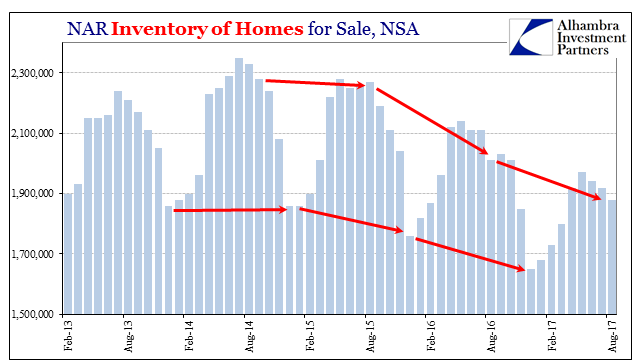 US Inventory of Homes for Sale, Feb 2013 - 2017