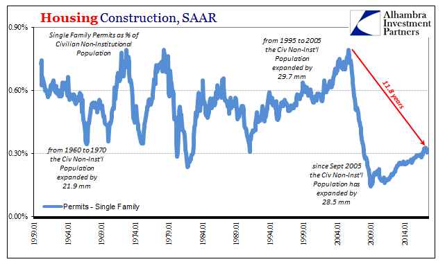 US Housing Construction, Jan 1959 - 2014