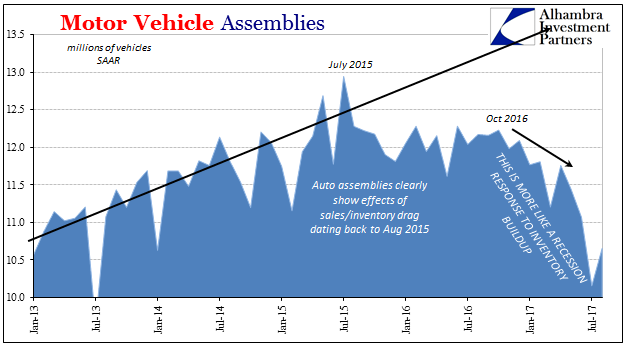 US Motor Vehicle Assemblies, Jan 2013 - Jul 2017