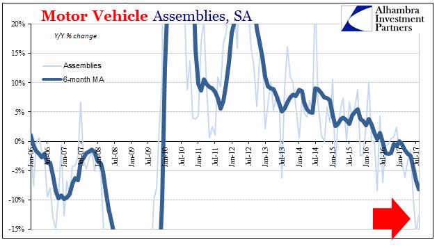US Motor Vehicle Assemblies, Jan 2006 - Jul 2017
