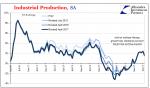 US Industrial Production, Jan 2010 - Jul 2017