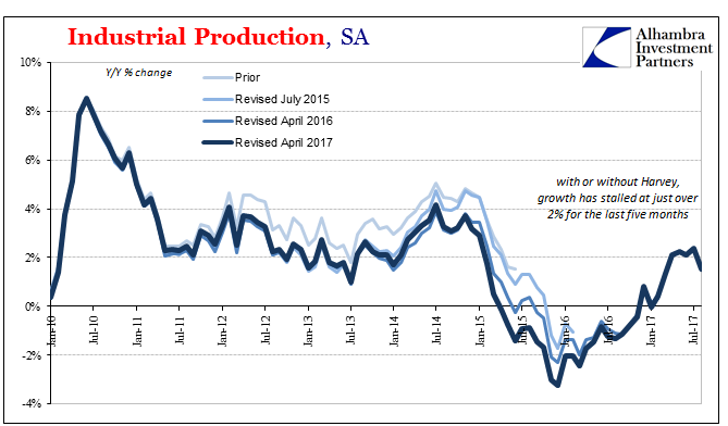 US Industrial Production, Jan 2010 - Jul 2017