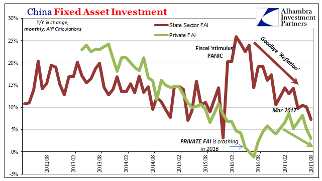 China Fixed Asset Investment, Aug 2012 - 2017