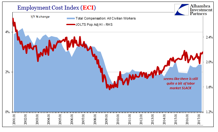 US Employment Cost Index, Jan 2001 - 2017